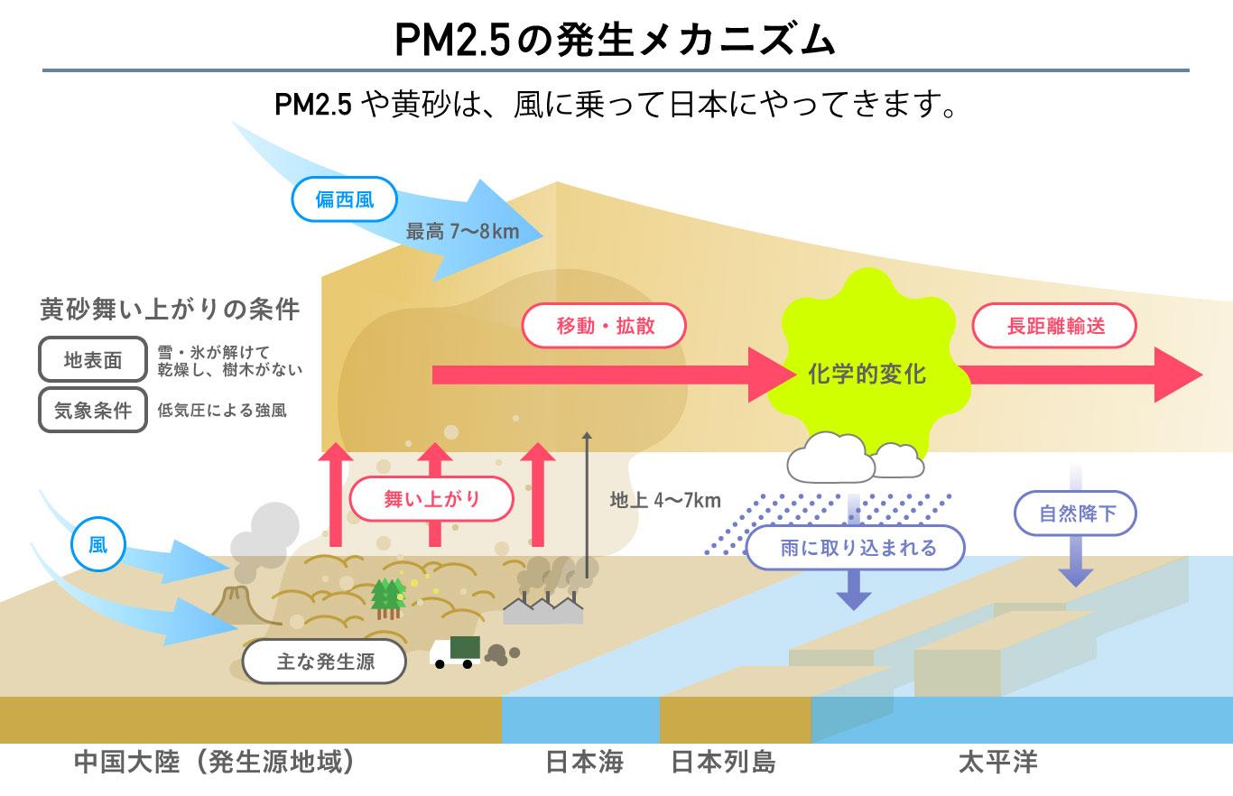 PM2.5の発生源